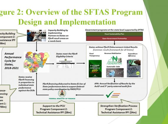 SFTAS PforR  Program Development Objective and Key Results