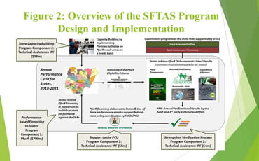 Program For Results (PforR) Implementation Arrangements